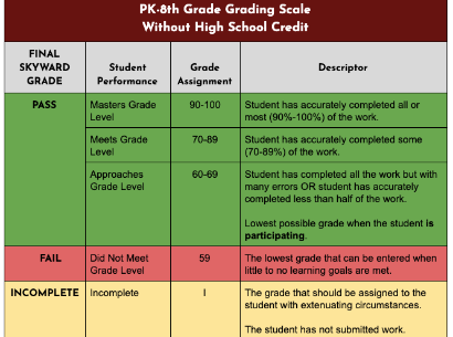 "Uvalde CISD will implement a ""Pass"" and ""Fail"" grading for the 4th nine week grading cycle for PK through 8th-grade, without high school credit."