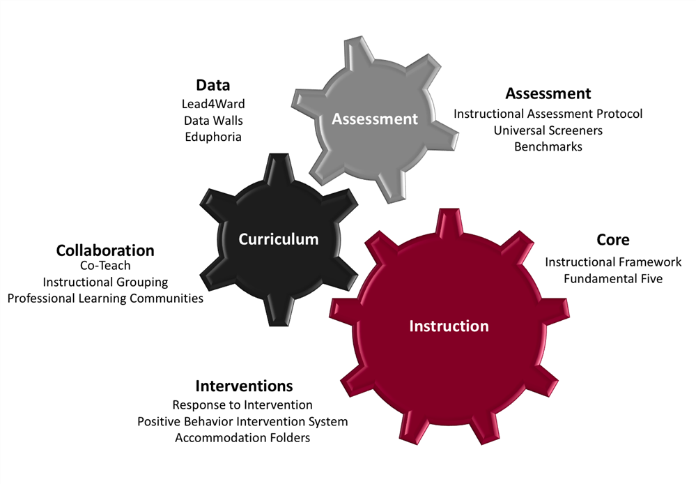 curriculum and instruction table